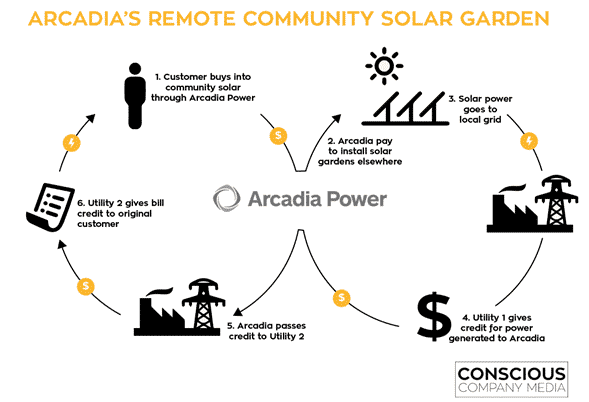 Community Solar - Arcadia Power