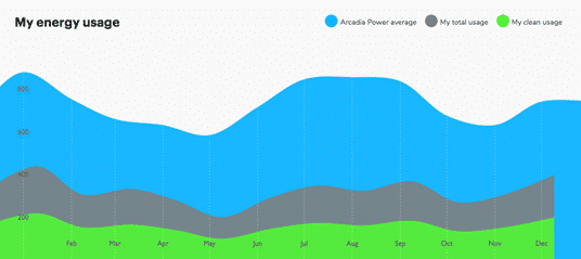 Energy Usage - Arcadia Power