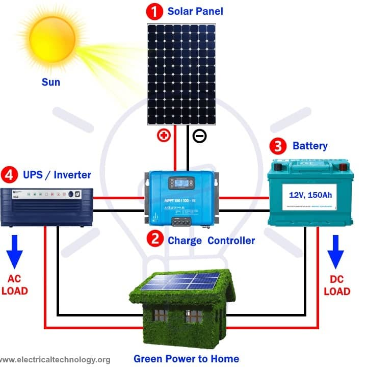 How Solar Panels Interact with Resources