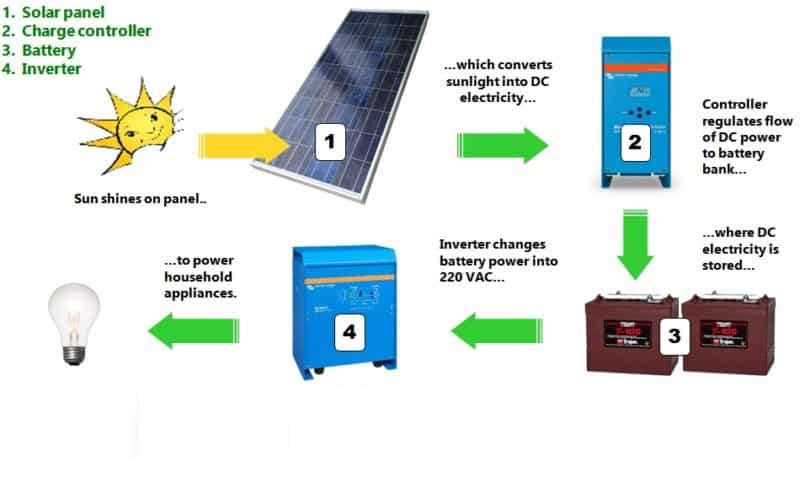 Operation of a solar PV system