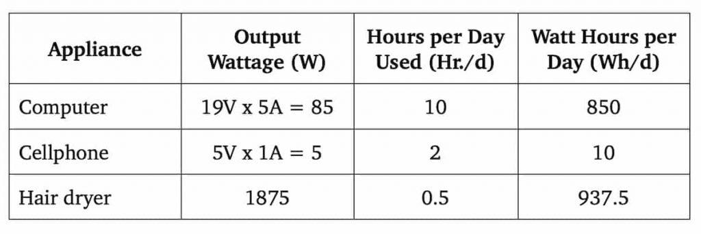 solar power needs calculation example
