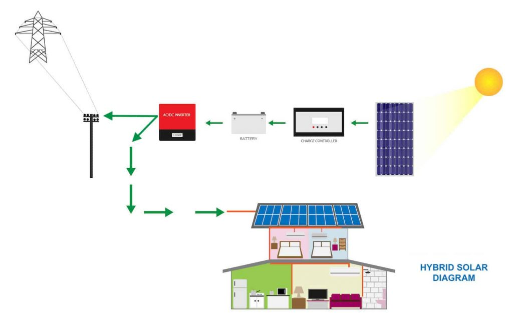 hybrid solar system diagram