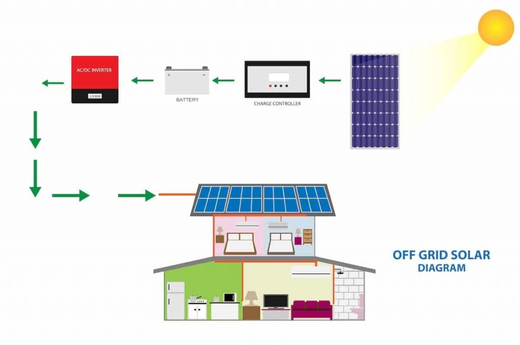off grid solar system diagram