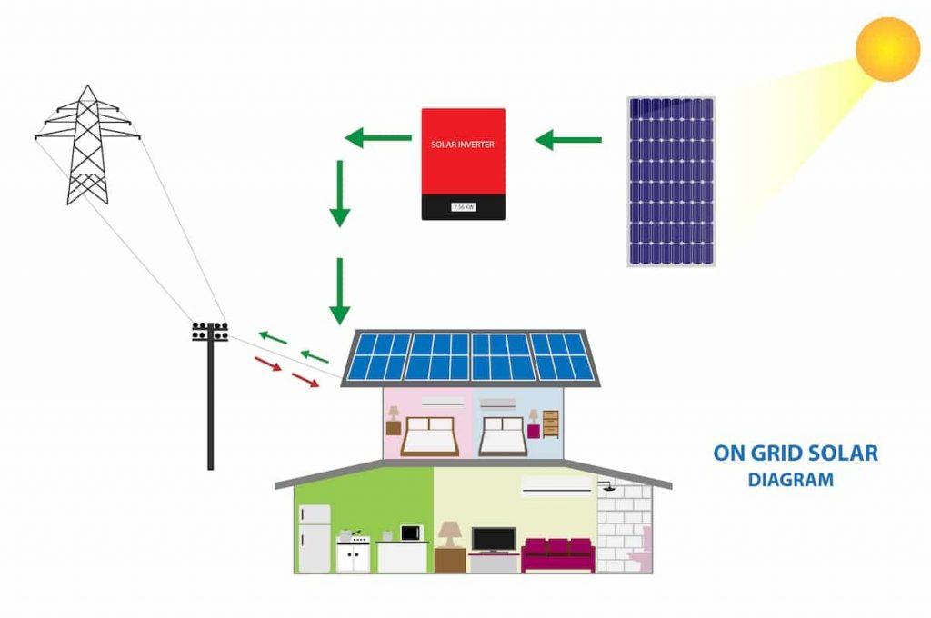on grid solar system diagram
