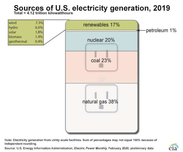 sources of US electricity generation graph