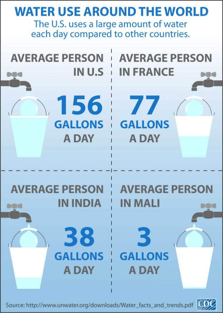 average water use per person around the world infographic