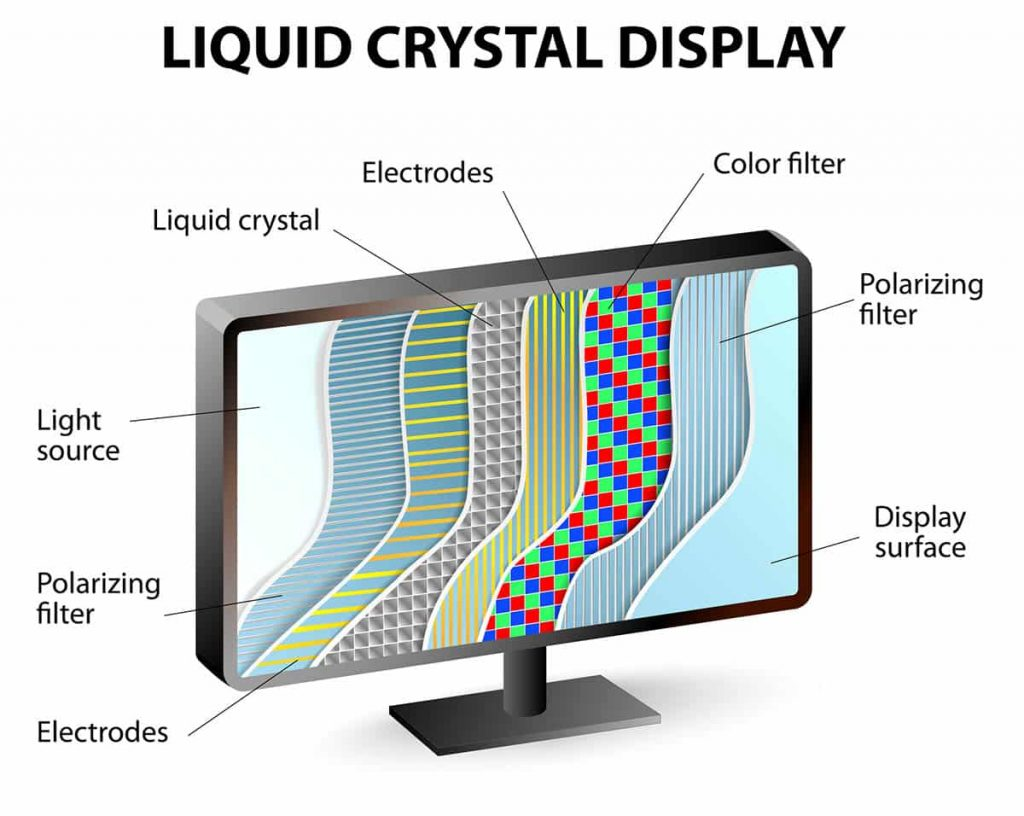 Liquid crystal display composition