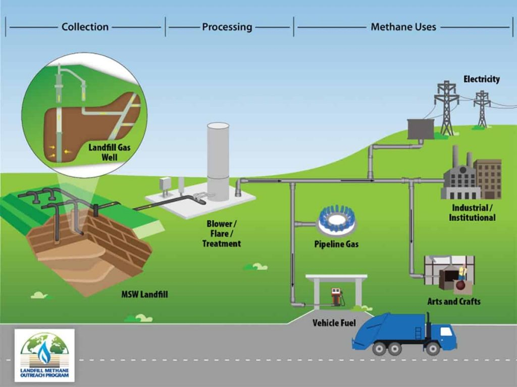 collection and processing of landfill gas