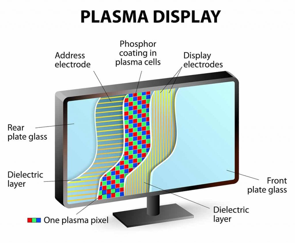 Plasma display composition