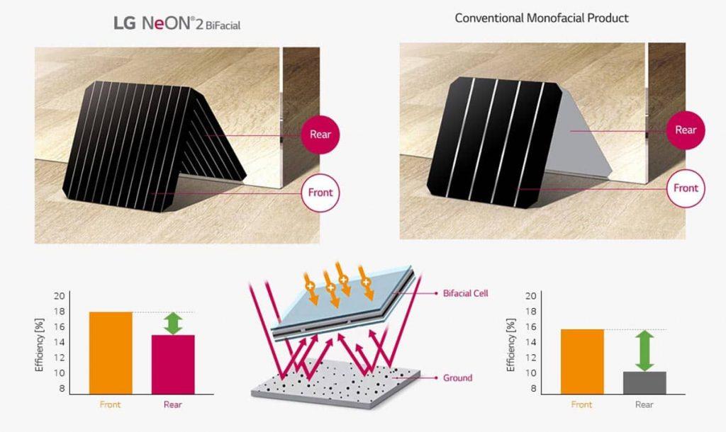Bifacial vs monofacial solar panels