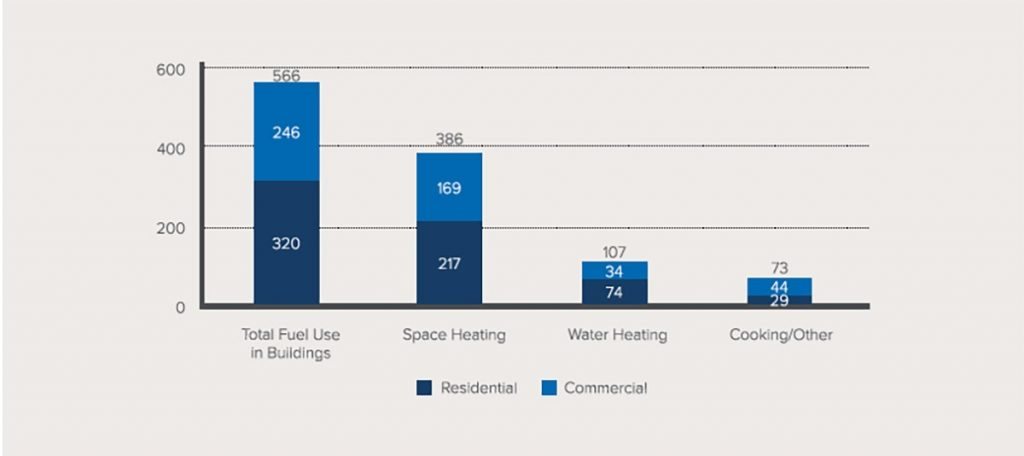 Carbon emissions of fossil fuel end uses in US buildings graph