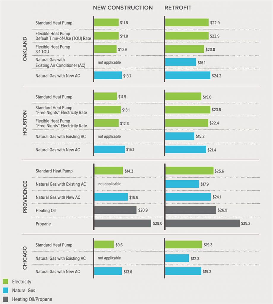 Water heating and space conditioning cost comparison chart