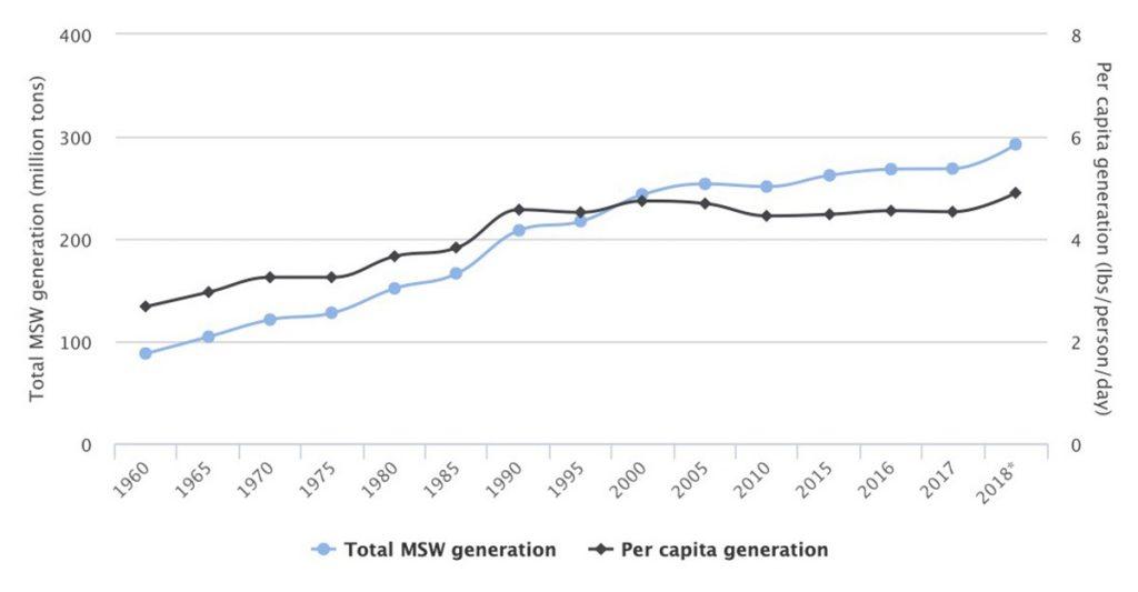 municipal solid waste generation graph