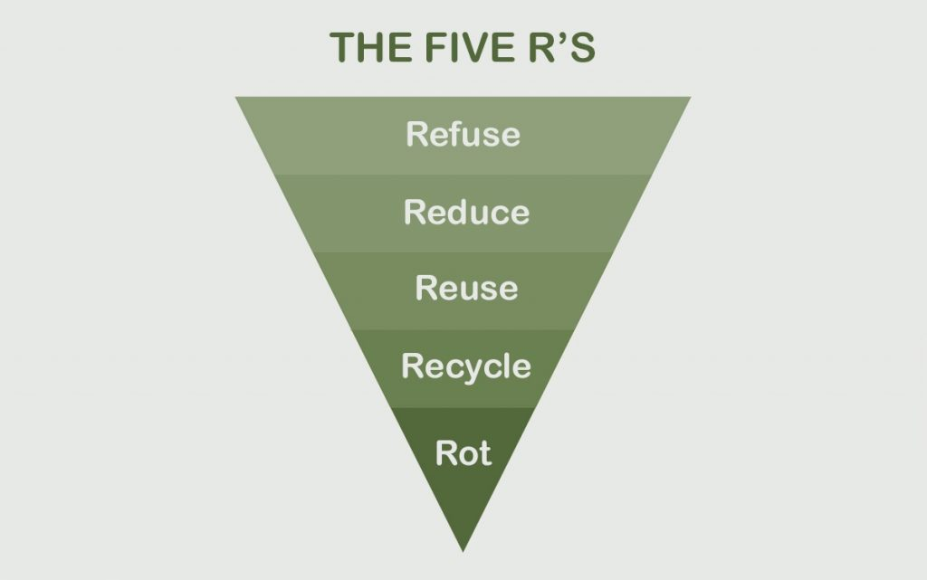 the 5 r's of waste management