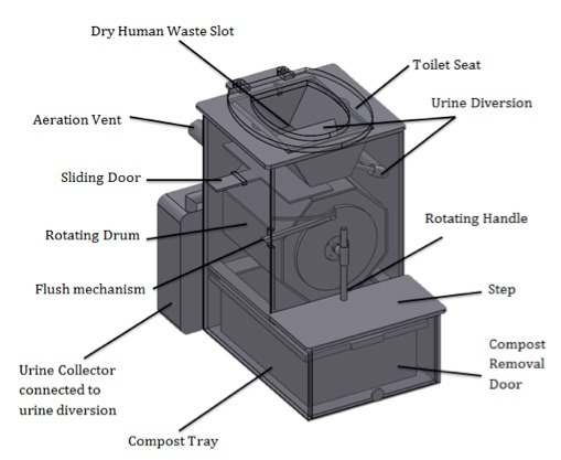 Self Contained Composting Toilet Design